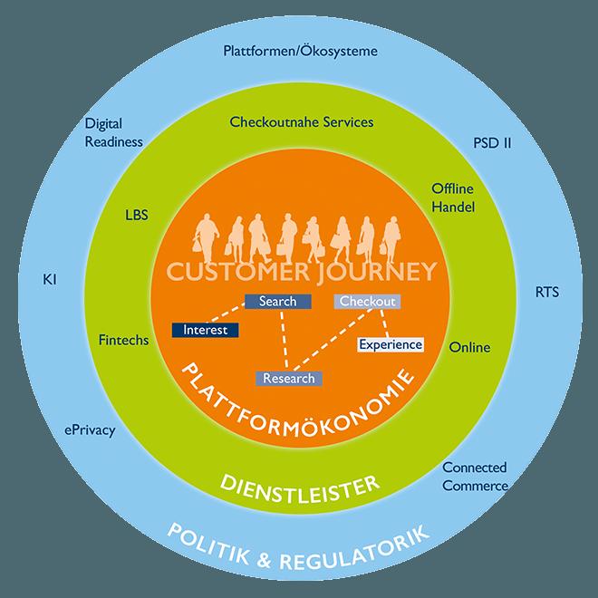 Unternehmen tun gut daran, das eigene Geschäftsmodell anhand einer digitalen Customer Journey zu hinterfragen. Grafik: ©BVDW e.V.